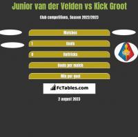 Junior van der Velden vs Kick Groot h2h player stats