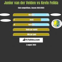 Junior van der Velden vs Kevin Felida h2h player stats