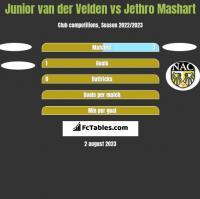 Junior van der Velden vs Jethro Mashart h2h player stats