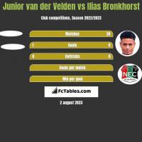 Junior van der Velden vs Ilias Bronkhorst h2h player stats