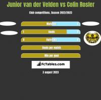 Junior van der Velden vs Colin Rosler h2h player stats