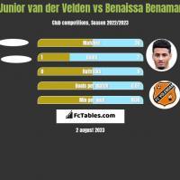 Junior van der Velden vs Benaissa Benamar h2h player stats