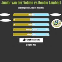 Junior van der Velden vs Declan Lambert h2h player stats