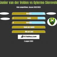 Junior van der Velden vs Gylermo Siereveld h2h player stats