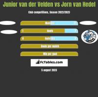 Junior van der Velden vs Jorn van Hedel h2h player stats