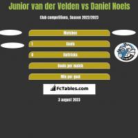 Junior van der Velden vs Daniel Noels h2h player stats