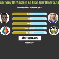 Anthony Berenstein vs Elias Mar Omarsson h2h player stats