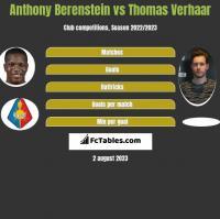 Anthony Berenstein vs Thomas Verhaar h2h player stats