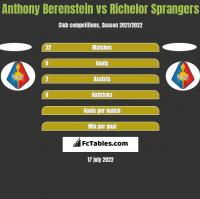 Anthony Berenstein vs Richelor Sprangers h2h player stats