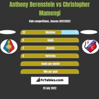 Anthony Berenstein vs Christopher Mamengi h2h player stats