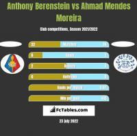 Anthony Berenstein vs Ahmad Mendes Moreira h2h player stats