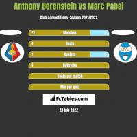 Anthony Berenstein vs Marc Pabai h2h player stats
