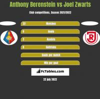 Anthony Berenstein vs Joel Zwarts h2h player stats