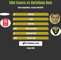 Clint Essers vs Christiaan Kum h2h player stats