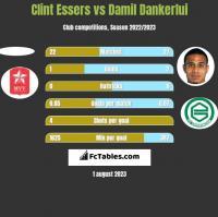 Clint Essers vs Damil Dankerlui h2h player stats