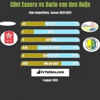 Clint Essers vs Dario van den Buijs h2h player stats