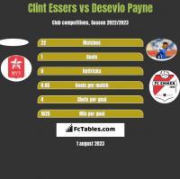 Clint Essers vs Desevio Payne h2h player stats