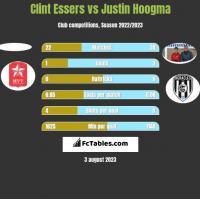 Clint Essers vs Justin Hoogma h2h player stats