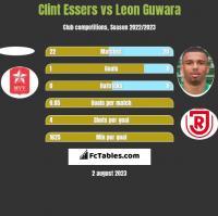 Clint Essers vs Leon Guwara h2h player stats
