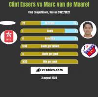 Clint Essers vs Marc van de Maarel h2h player stats