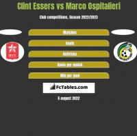 Clint Essers vs Marco Ospitalieri h2h player stats