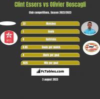 Clint Essers vs Olivier Boscagli h2h player stats