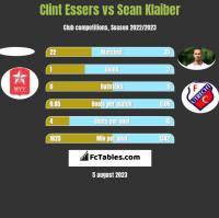 Clint Essers vs Sean Klaiber h2h player stats