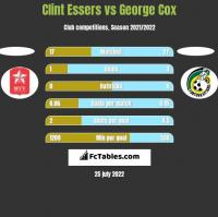 Clint Essers vs George Cox h2h player stats