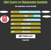 Clint Essers vs Mahamadou Dembele h2h player stats