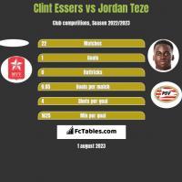 Clint Essers vs Jordan Teze h2h player stats