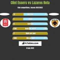 Clint Essers vs Lazaros Rota h2h player stats