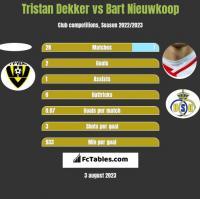 Tristan Dekker vs Bart Nieuwkoop h2h player stats