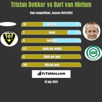 Tristan Dekker vs Bart van Hintum h2h player stats