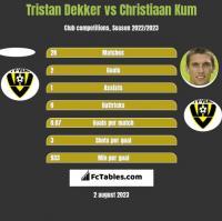 Tristan Dekker vs Christiaan Kum h2h player stats