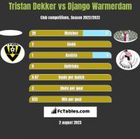 Tristan Dekker vs Django Warmerdam h2h player stats