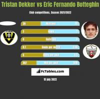 Tristan Dekker vs Eric Fernando Botteghin h2h player stats