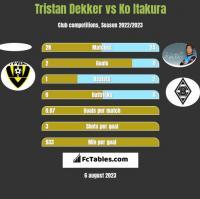 Tristan Dekker vs Ko Itakura h2h player stats