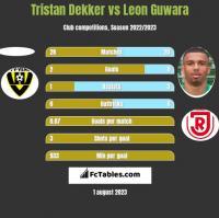 Tristan Dekker vs Leon Guwara h2h player stats