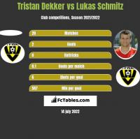 Tristan Dekker vs Lukas Schmitz h2h player stats