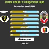 Tristan Dekker vs Ridgeciano Haps h2h player stats