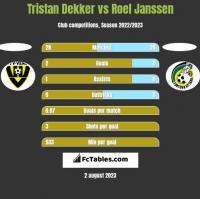 Tristan Dekker vs Roel Janssen h2h player stats
