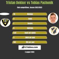 Tristan Dekker vs Tobias Pachonik h2h player stats