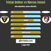Tristan Dekker vs Marcos Senesi h2h player stats
