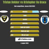 Tristan Dekker vs Kristopher Da Graca h2h player stats