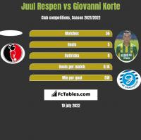 Tim Receveur Vs Juul Respen Compare Two Players Stats 2019