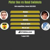 Pieter Bos vs Ruud Swinkels h2h player stats