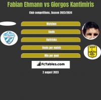 Fabian Ehmann vs Giorgos Kantimiris h2h player stats