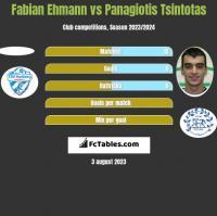 Fabian Ehmann vs Panagiotis Tsintotas h2h player stats