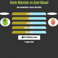 Dario Maresic vs Axel Disasi h2h player stats