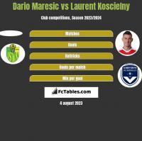Dario Maresic vs Laurent Koscielny h2h player stats